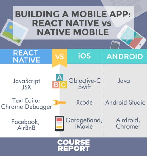 React native vs native ios android turntotech