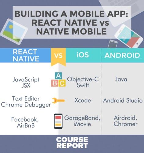 React native vs native ios android turntotech