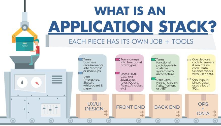 Application stack langauges