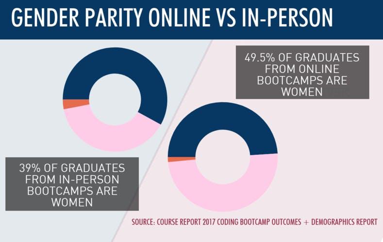 Online vs in person