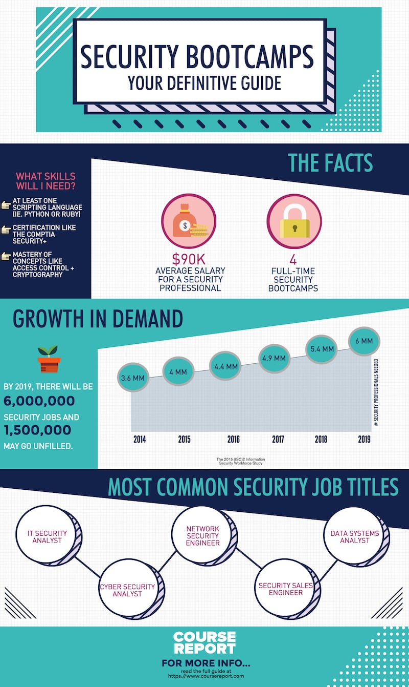 Final security bootcamps guide infographic v2