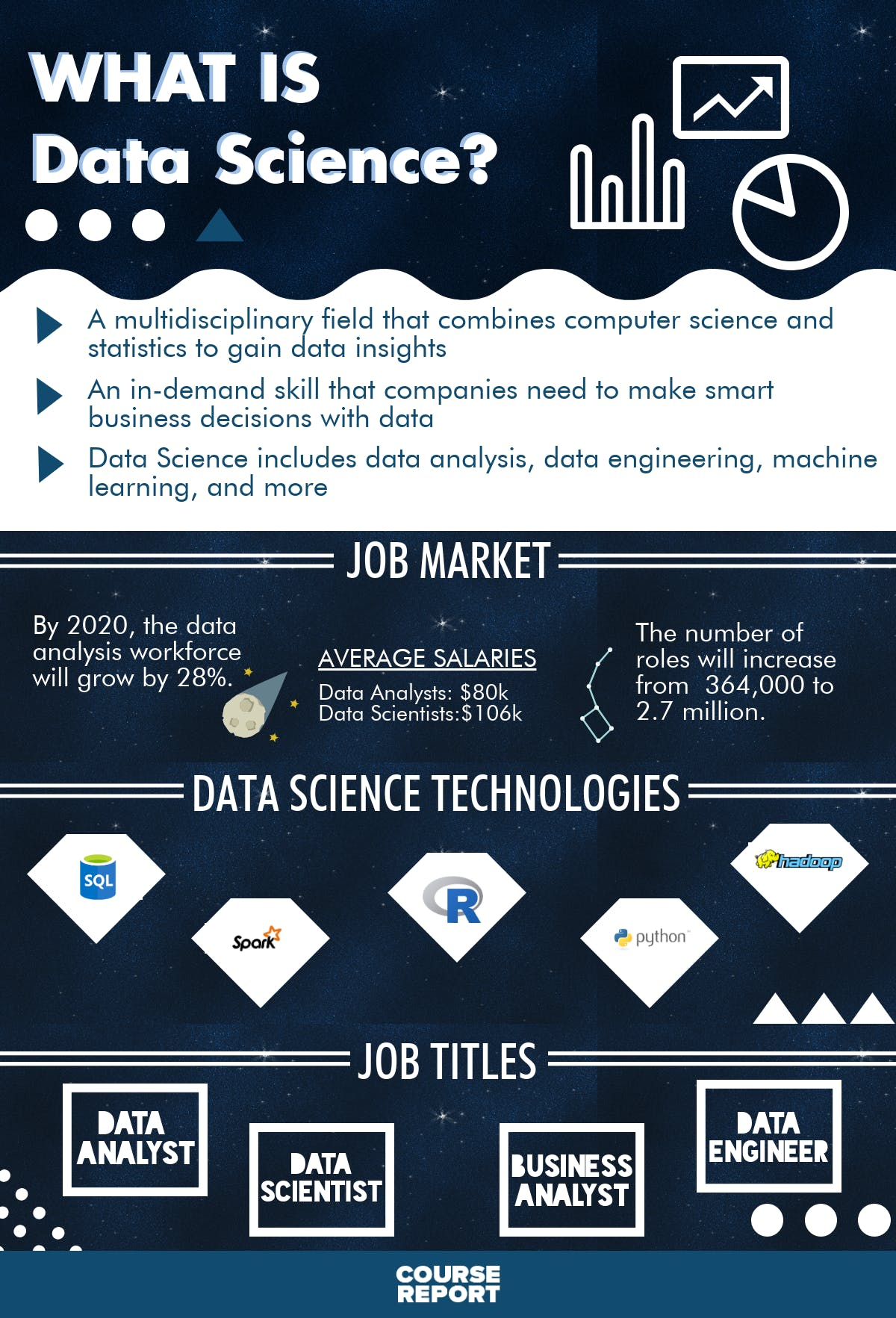 Data science ultimate guide infographic