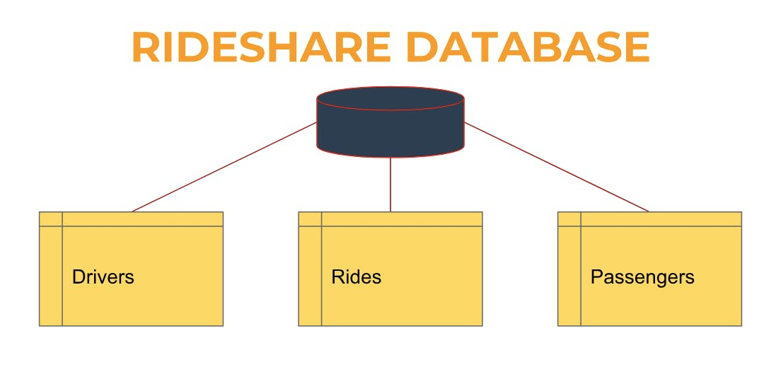 Rideshare database example