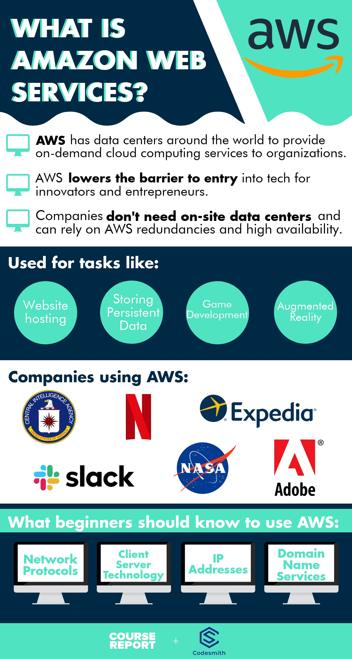What is aws learn amazon web services infographic