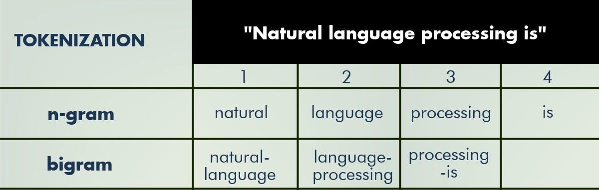 Natural language processing tokenization table