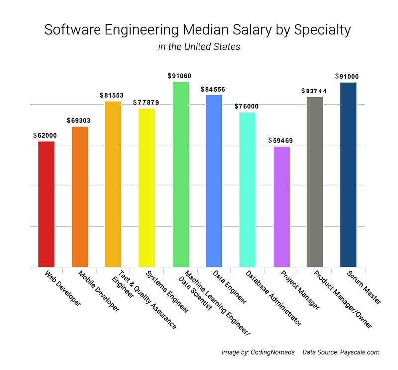 Softwareengineersalariesgraph