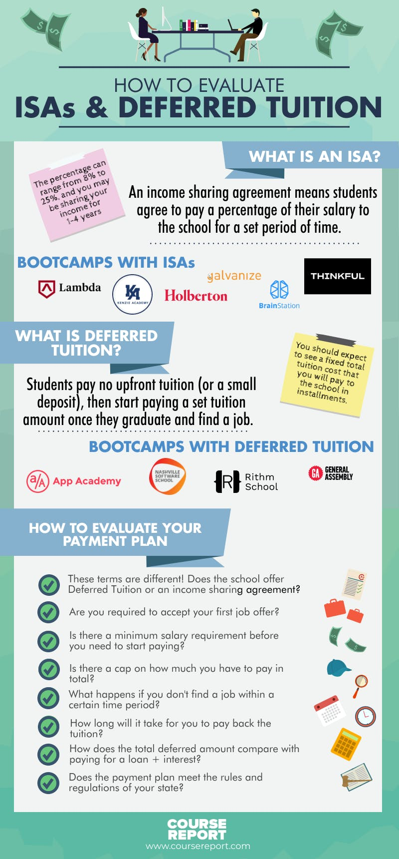 Coding bootcamp isa infographic 2020
