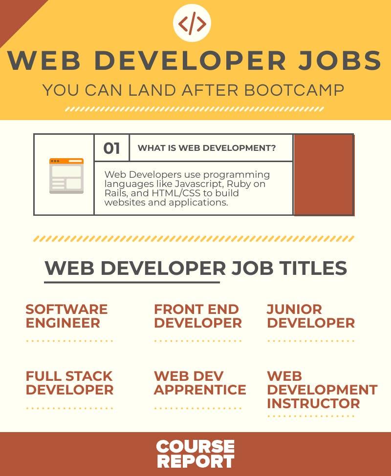 Web developer jobs infographic