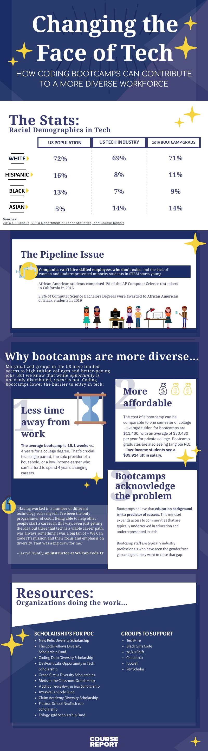 Diversity in tech infographic 2020