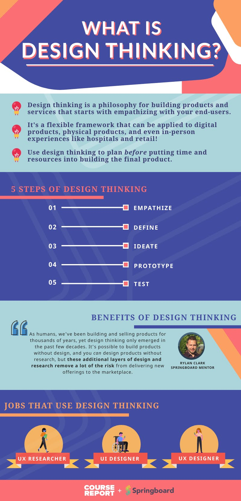 What is design thinking springboard v2