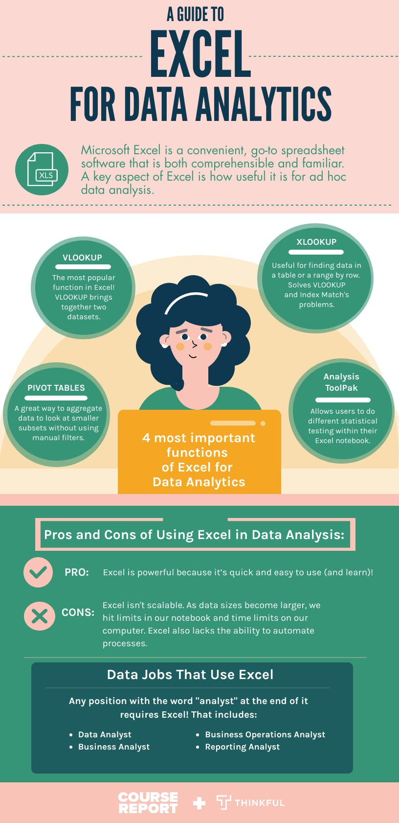 Thinkful 20 20excel 20in 20data 20analysis 20infographic
