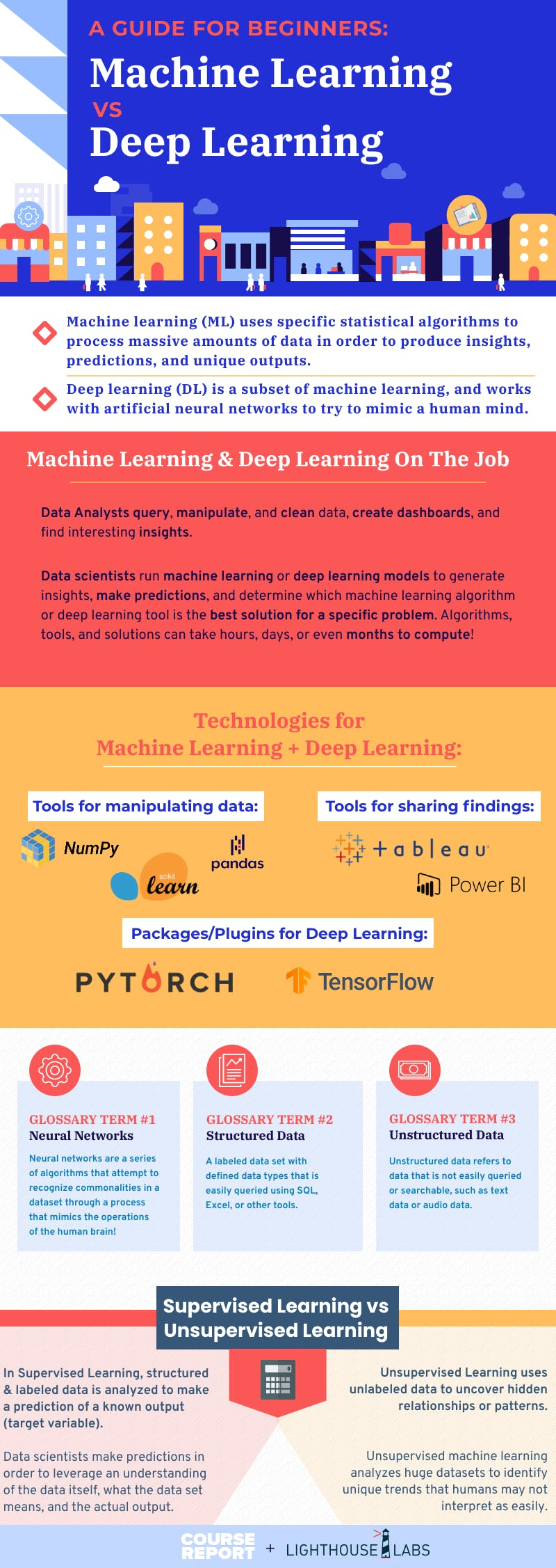 Lighthouse 20labs 20machine 20learning 20vs 20deep 20learning 20infographic 20updated