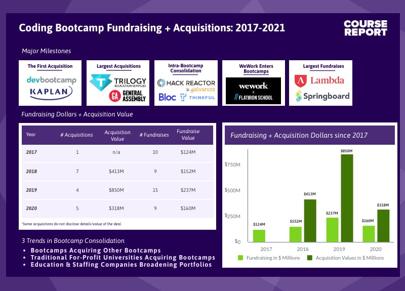 Coding bootcamp acquisitions fundraises since 2016 infographic