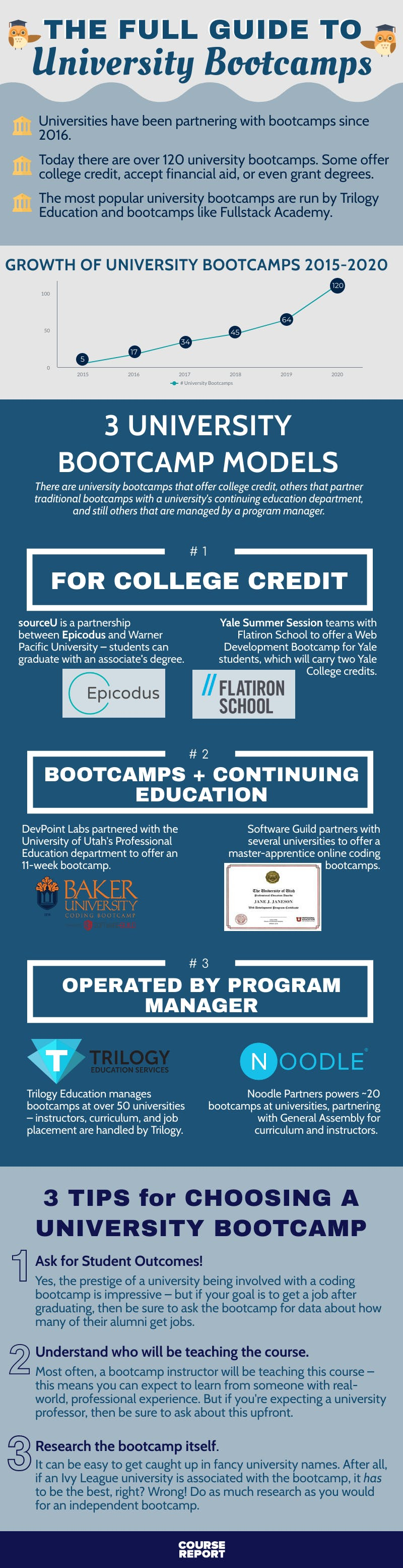 University bootcamps 2021 infographics