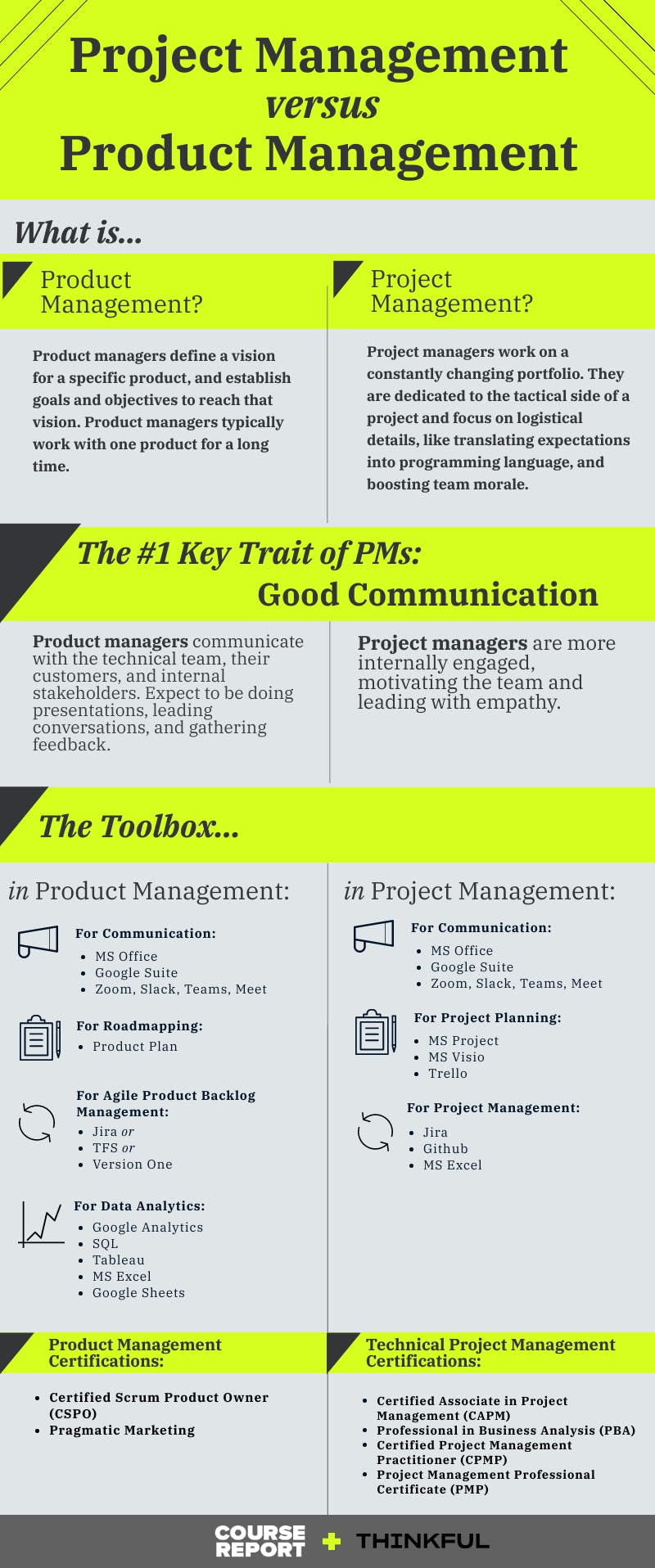 Thinkful   product management vs project management infographic