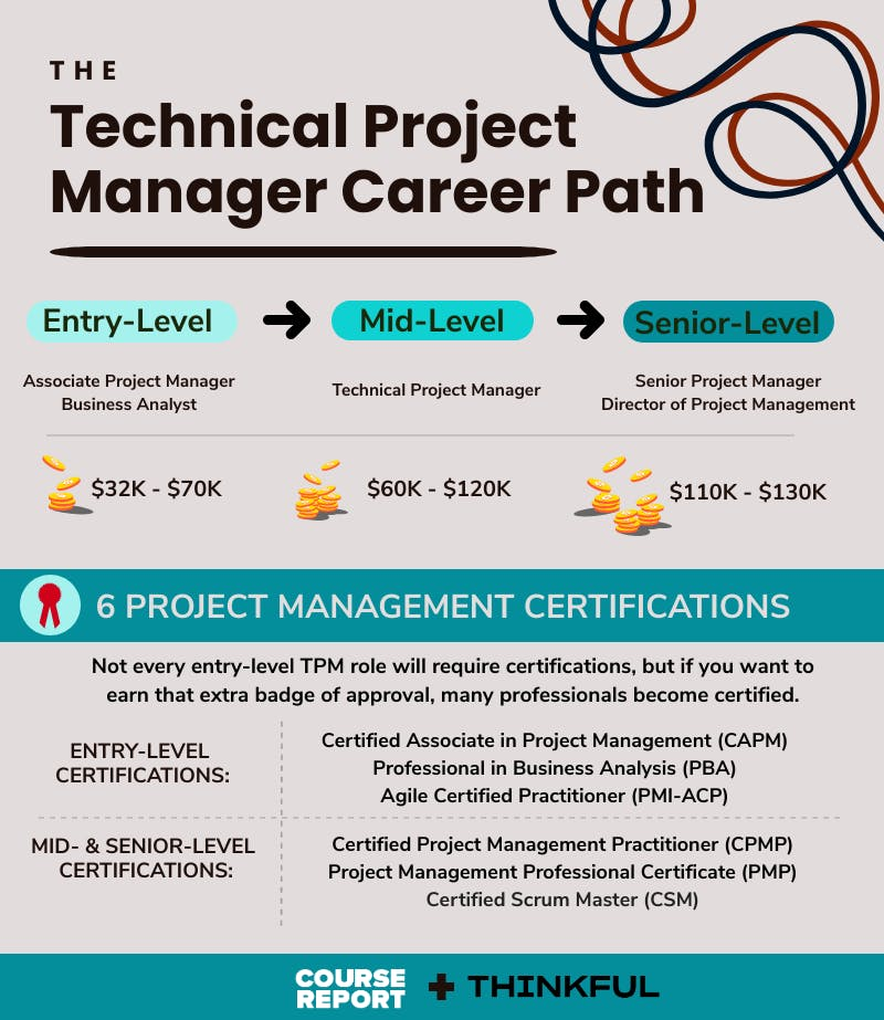 Technical project management career path infographic