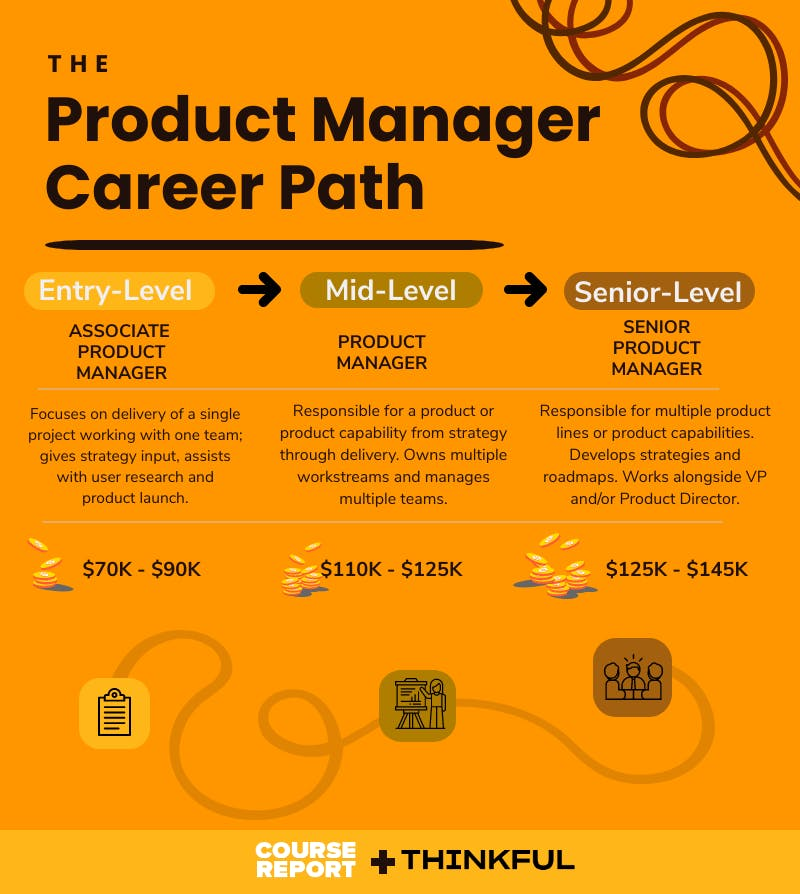Product management career path infographic