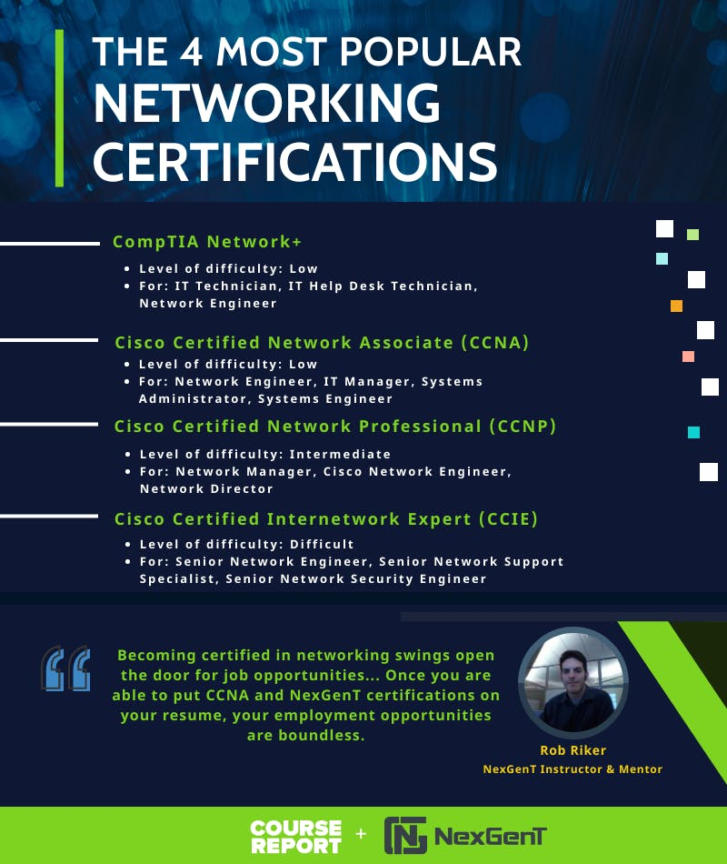 Nexgent   most popular networking certifications infographic