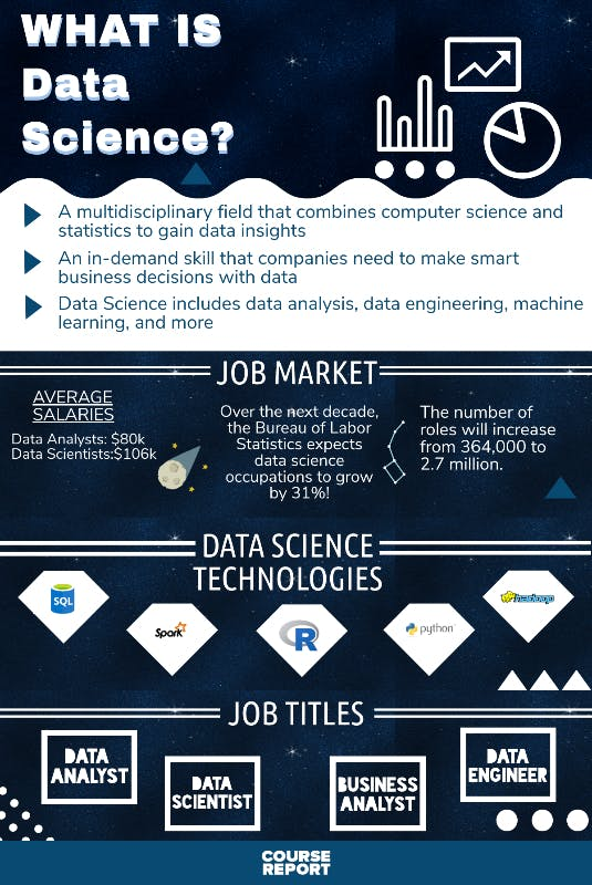 What is data science updated infographic