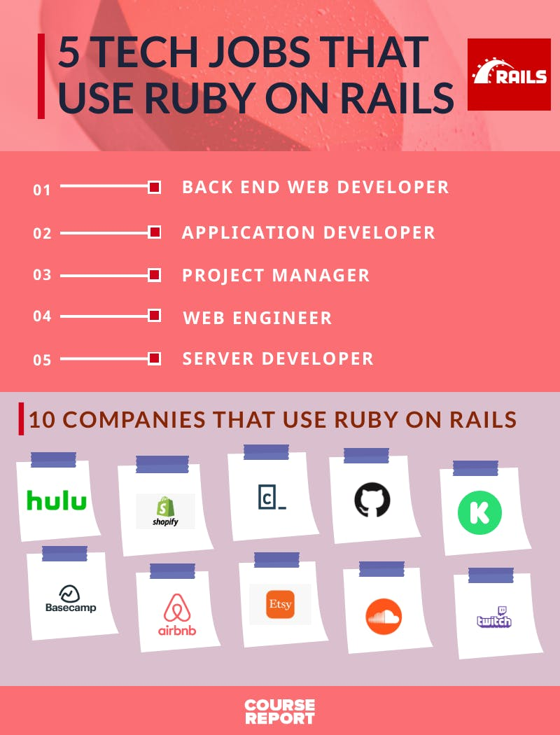 Tech jobs that use ruby on rails infographic