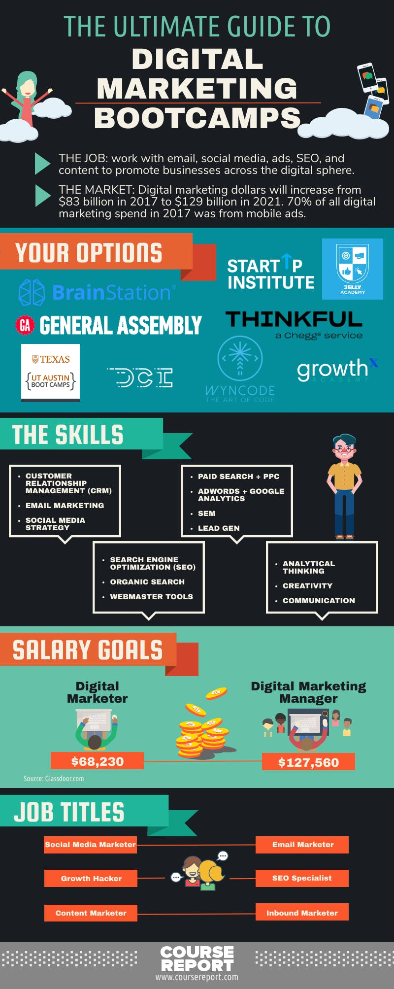 Guide to digital marketing bootcamps infographic updated