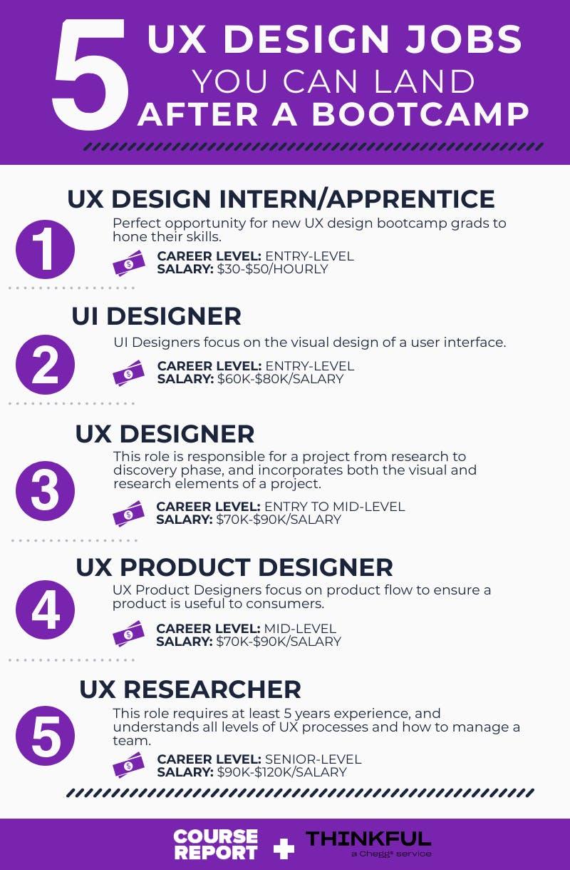 5 ux designer jobs   thinkful infographic