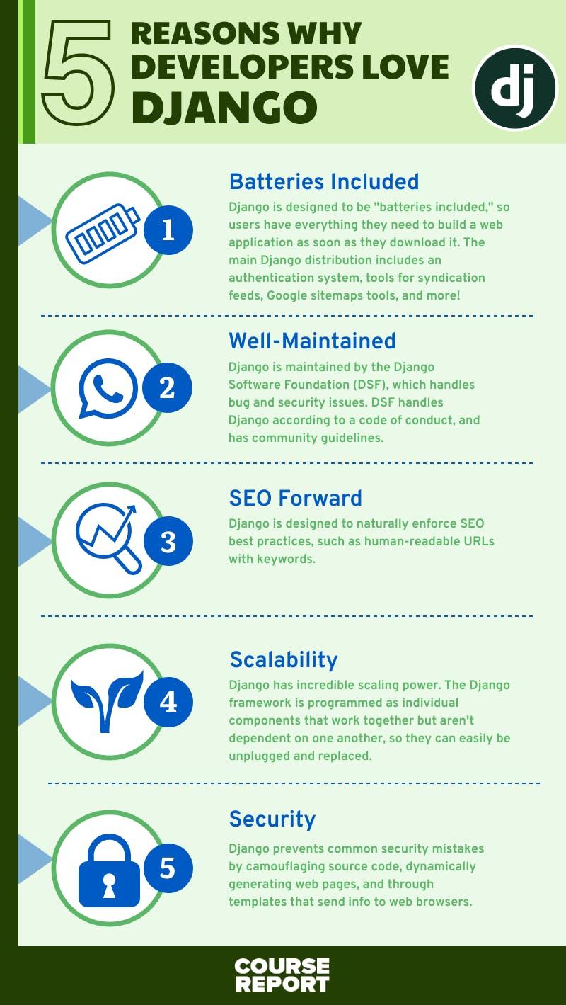 Django 5 reasons infographic