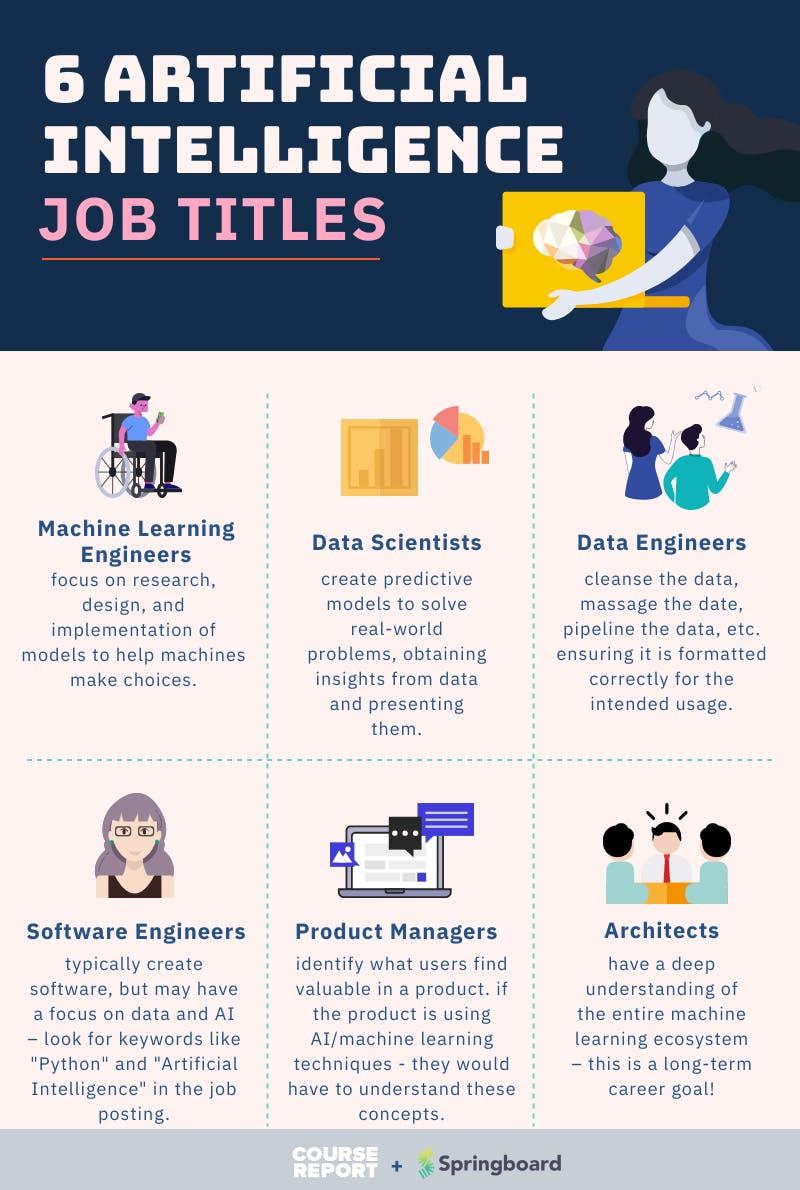 6 ai job titles in 2021 springboard