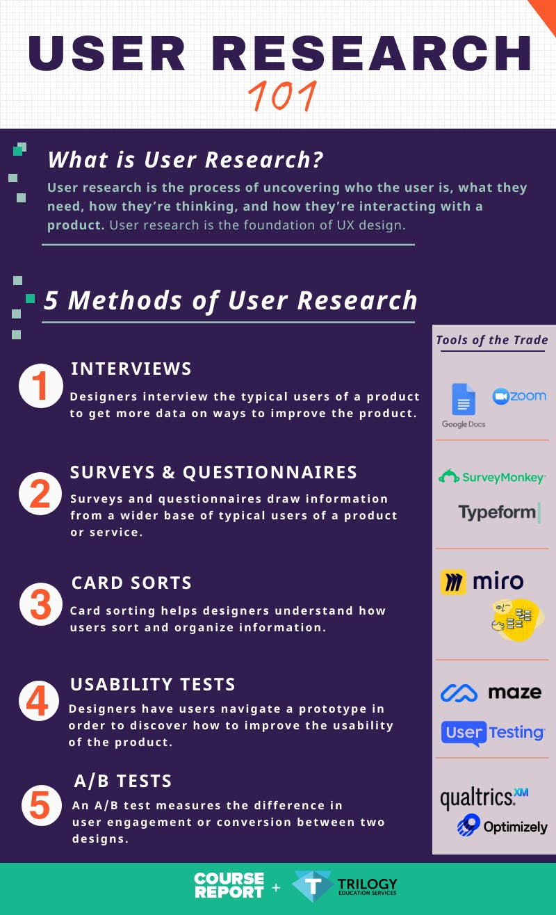 Trilogy guide to user research infographic