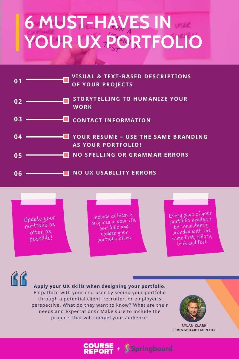 Springboard   ux portfolio infographic