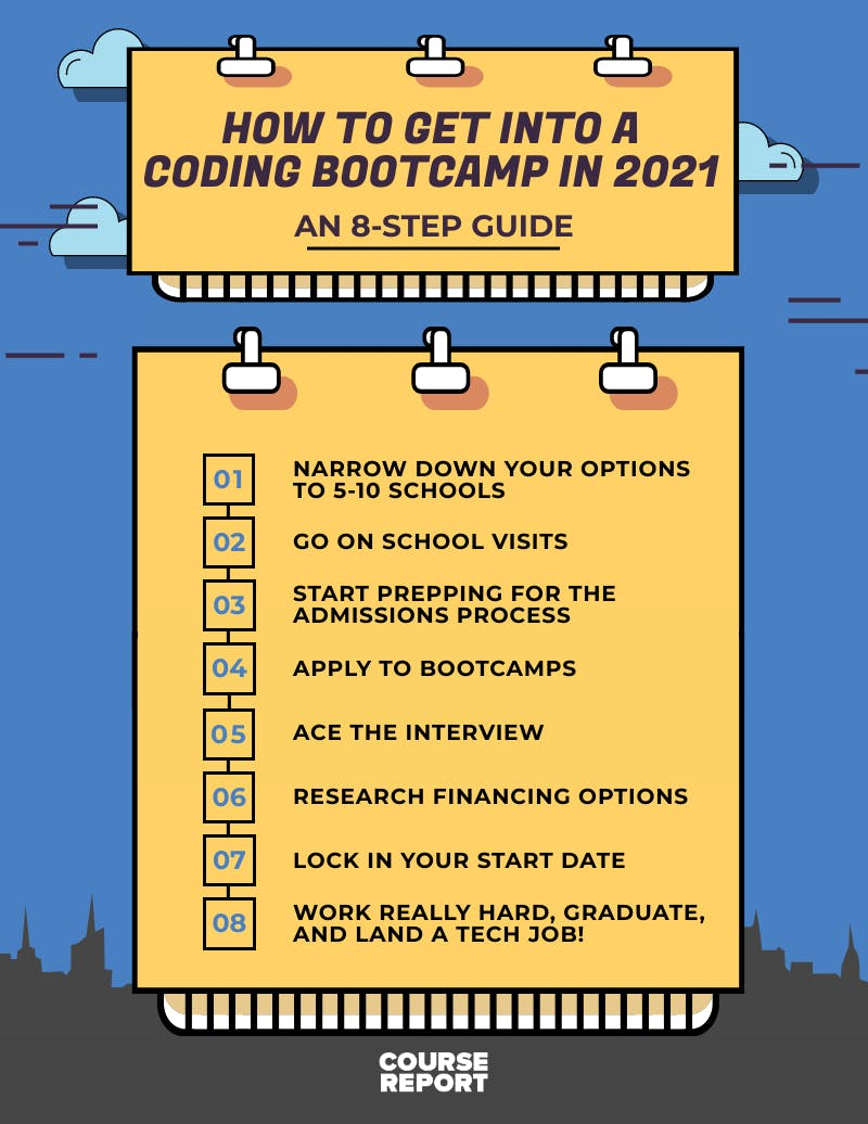 How to get into a coding bootcamp in 2021