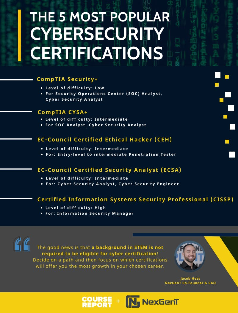 Nexgent   demystifying cyber certifications infographic