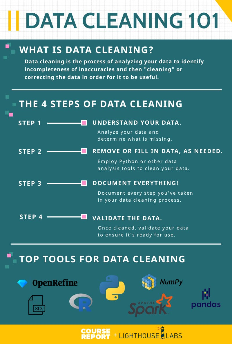 Guide to data cleaning   infographic