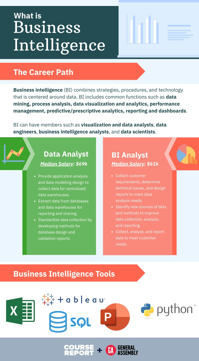 What is business intelligence infographic