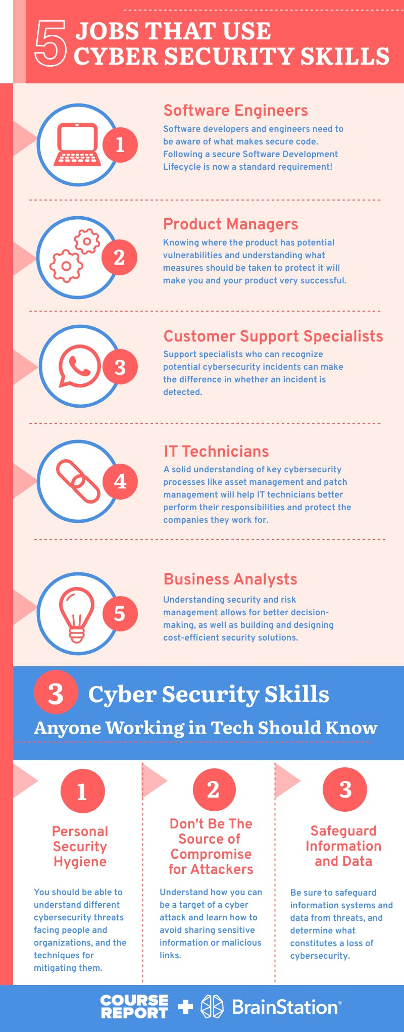 5 jobs that use cybersecurity skills infographic